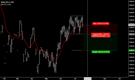 NYU2014: NIKKEI TRIPLE TOP (to be confirmed)