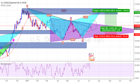 USDJPY: Sell Now Or Wait For Buy?