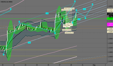 EURUSD: EURUSD  does about 180pips on the entries, expect 50% pullback