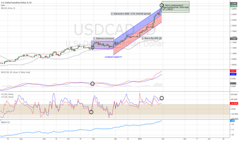 USDCAD: USDCAD - Will it pull back from the Mar 2009 high of 1.30632?