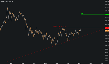 GOLD: Gold - Daily - Ascending Triangle