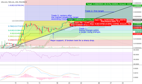 LTCBTC: LTC/BTC Entry: two trades for the price of one