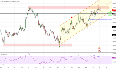 GBPCAD: GBPCAD Sell Entry