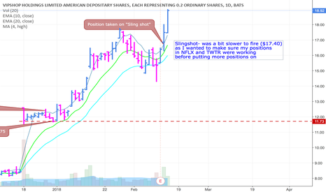 VIPS: Yesterday Slingshot today well in pursuit of the target