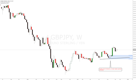GBPJPY: GBPJPY weekly uptrend, long term longs at weekly demand zones
