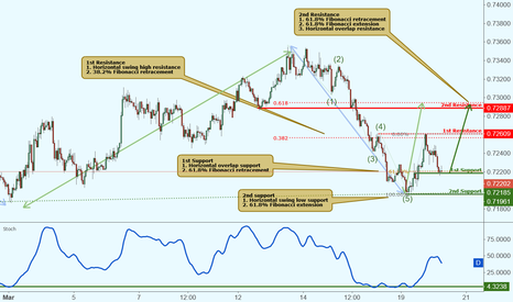 NZDUSD: NZDUSD approaching support, potential rise!