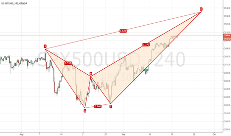 SPX500USD: maybe only 30 points....