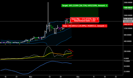 BCHUSD: BUY BCHUSD when breakout from consolidation channel