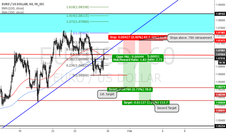 EURUSD: EURUSD Short, breaking the wedge