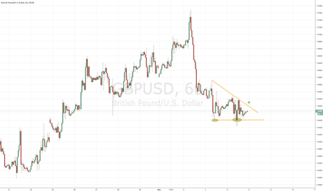 GBPUSD: Possible LONG Trade on G/U after fakey