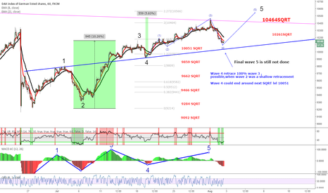 GER30: DAX wave 5 before the big collapse