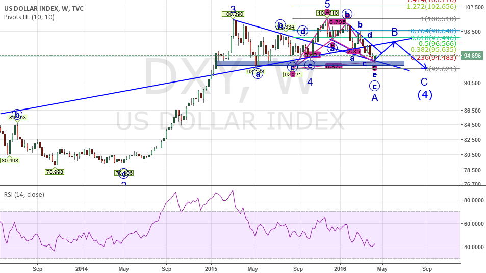 DXY finished the correction wave (4)-A