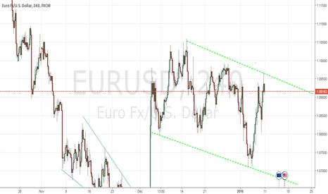 EURUSD: Still Bearish....
