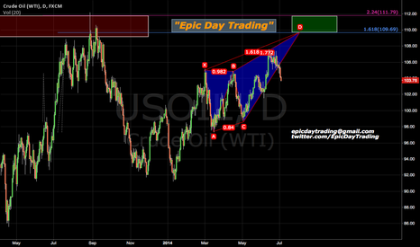 USOIL: Possible Deep bearish crab completion on WTI Oil