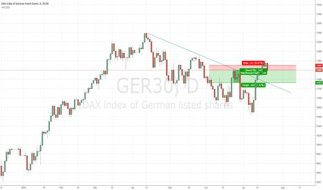 GER30: short