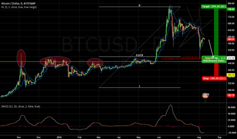 BTCUSD: Long after retest of structure