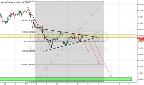 EURCAD: EURCAD BEARISH PENNANT ON H1
