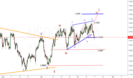 USDCAD: UCSDCAD- Magical Wedge Running with 170 pips+