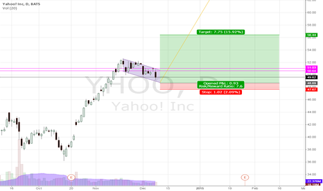 YHOO: YHOO Bullish Flag Pattern
