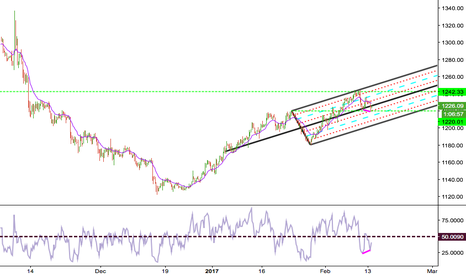 XAUUSD: Gold's Diverging RSI