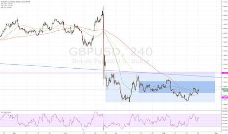 GBPUSD: GBP/USD Likely to move toward 1.3300