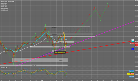 BTCUSD: Wave 2 completed, now BULLISH / Upward move for a Wave 3 run!