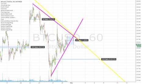 BTCUSD: maybe BTC will move down ,