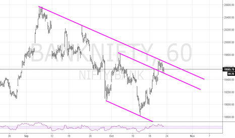 BANKNIFTY: Bank Nifty between Trendline and Channel Top