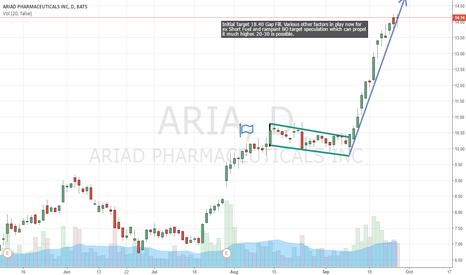 ARIA: $ARIA Long initial target 18.40