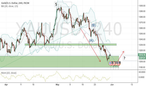 XAUUSD: Possible bounce out of my demand zone for Gold