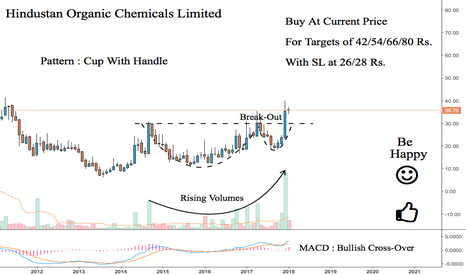 HOCL: HOCL : Value Pick for Mid Term Investment {Extremely Bullish}