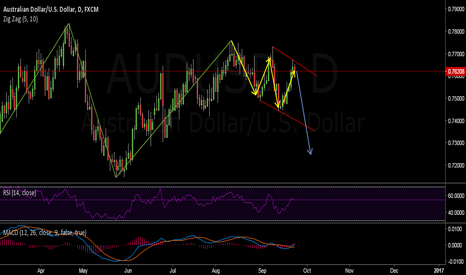 AUDUSD: AUDUSD Dailly