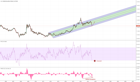 USDCAD: On the Edge of Cliff