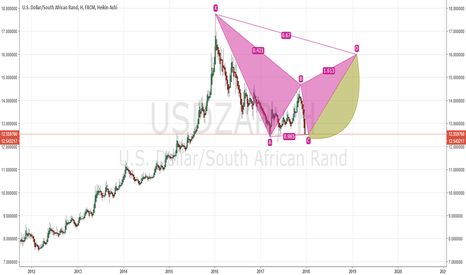 USDZAR: Usdzar  weekly  Gartley