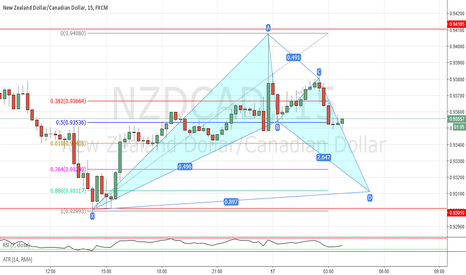NZDCAD: Potential bat pattern completion