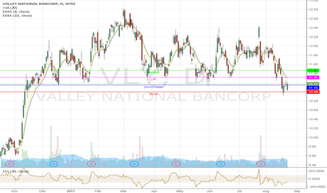 VLY: Swing on VLY