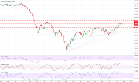 BCOUSD: Expect ~10-20% decline for oil, confirmed by numerous indicators