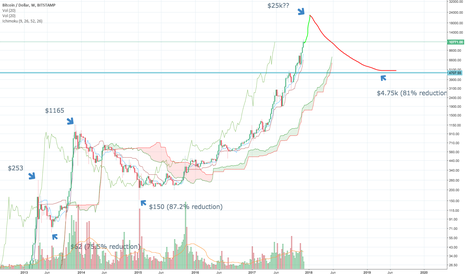 BTCUSD: Just a thought