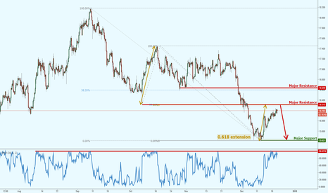 XAGUSD: Silver approaching major level of resistance, keep an eye out!