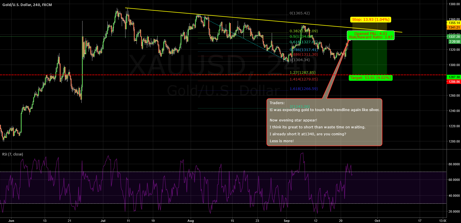 Gold:also a great price to short for midterm now!same as silver!