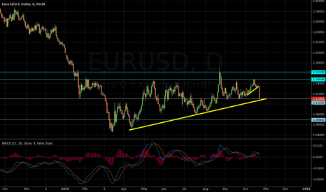 EURUSD: Waiting for new EUR movement