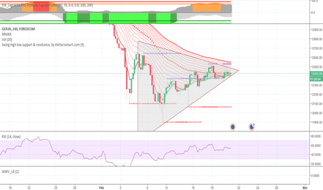 GRXEUR: Possible break out: symmetrical triangle