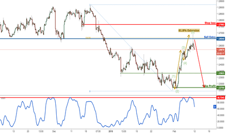 USDCAD: USDCAD forming a really strong reversal, remain bearish