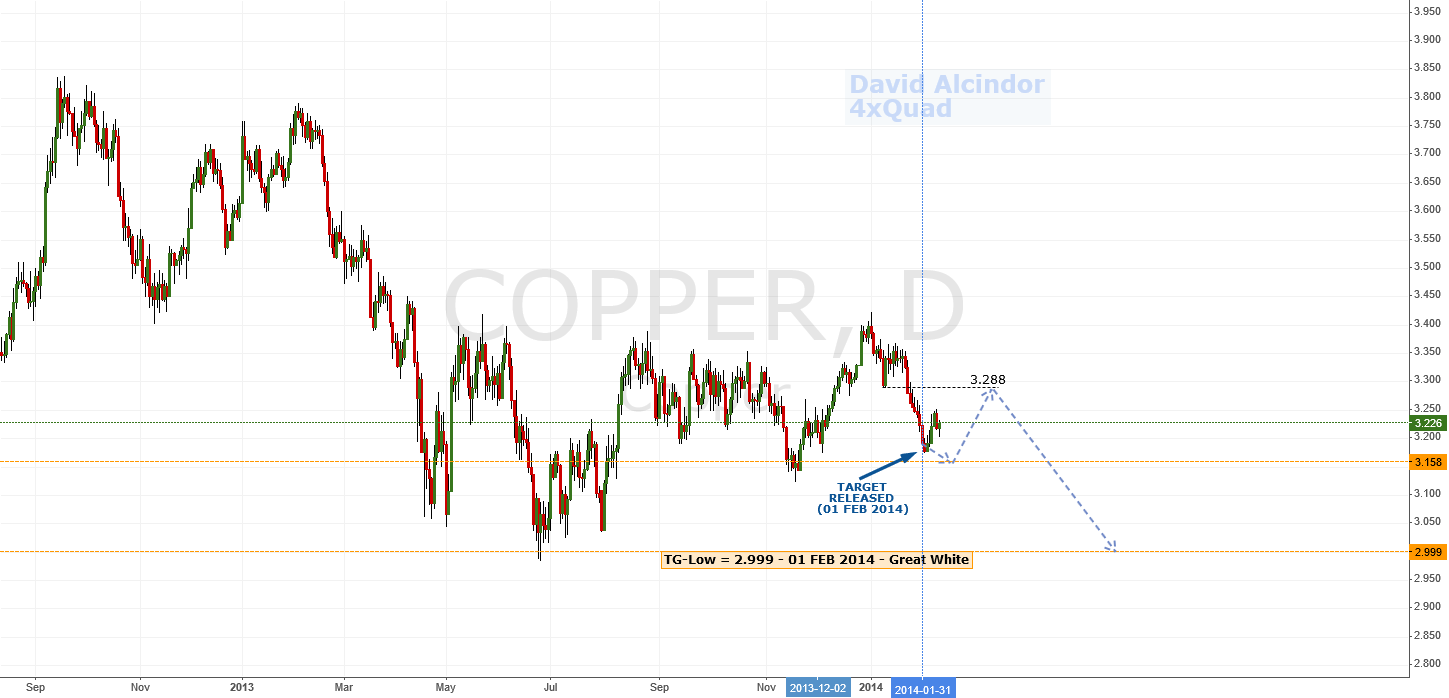 Update: Neutral-to-Bearish | $Copper #copper #preciousmetals