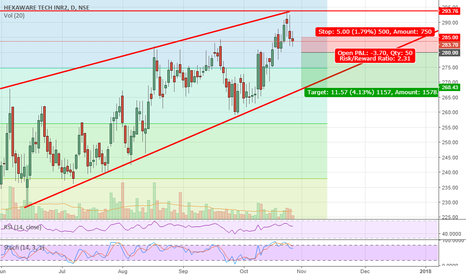 HEXAWARE: Hexaware - Longterm resistance and channel trade