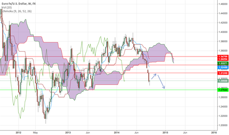 EURUSD: EUR/USD Looking for Pullback before trend continuation