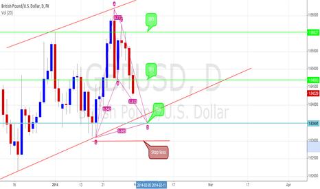GBPUSD: GBP/USD daily Bullish Bat