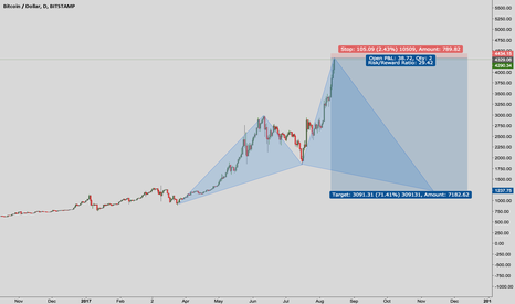 BTCUSD: Bitcoin- when speculation goes out of hand