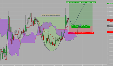 TRXUSD: Possible Cup and Handle + Kumo Break on 4h