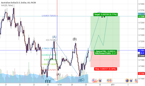 AUDUSD: Aud/Usd Bullish correction